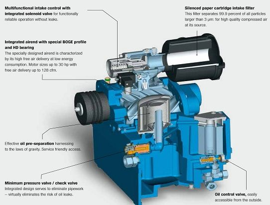 How Air Compressors Work?